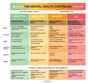 Mental Health Continuum