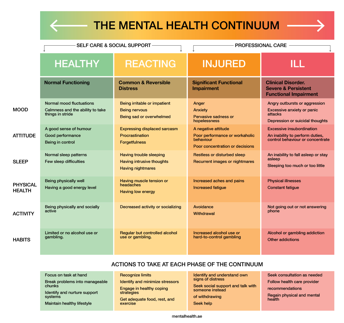 Why you should know about the mental health spectrum- where are you on the continuum?